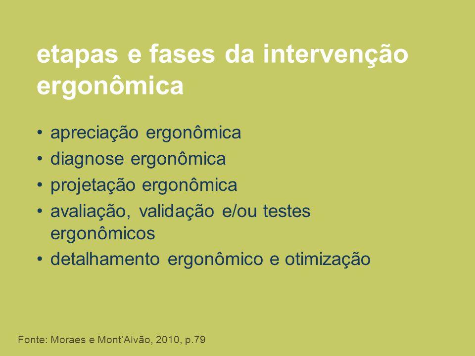 etapas e fases da intervenção ergonômica apreciação ergonômica diagnose ergonômica projetação ergonômica avaliação, validação e/ou testes ergonômicos