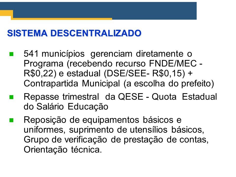 SISTEMA DESCENTRALIZADO 541 municípios gerenciam diretamente o Programa (recebendo recurso FNDE/MEC - R$0,22) e estadual (DSE/SEE- R$0,15) + Contrapar