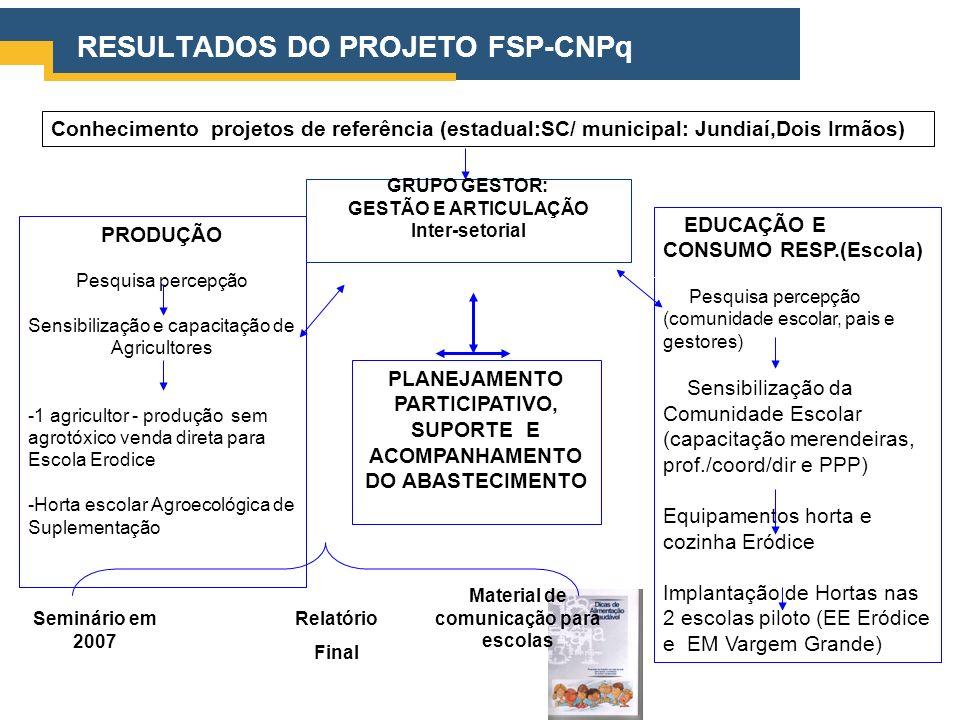 RESULTADOS DO PROJETO FSP-CNPq GRUPO GESTOR: GESTÃO E ARTICULAÇÃO Inter-setorial PRODUÇÃO Pesquisa percepção Sensibilização e capacitação de Agriculto