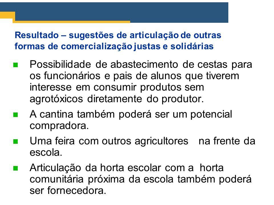 Resultado – sugestões de articulação de outras formas de comercialização justas e solidárias Possibilidade de abastecimento de cestas para os funcioná