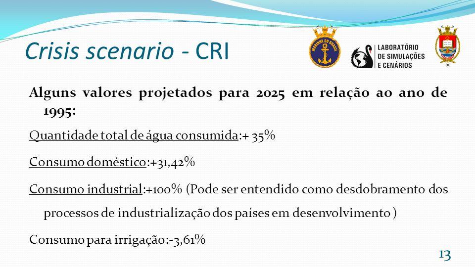 Crisis scenario - CRI Alguns valores projetados para 2025 em relação ao ano de 1995: Quantidade total de água consumida:+ 35% Consumo doméstico:+31,42