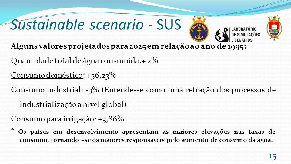 Sustainable scenario - SUS Alguns valores projetados para 2025 em relação ao ano de 1995: Quantidade total de água consumida:+ 2% Consumo doméstico: +