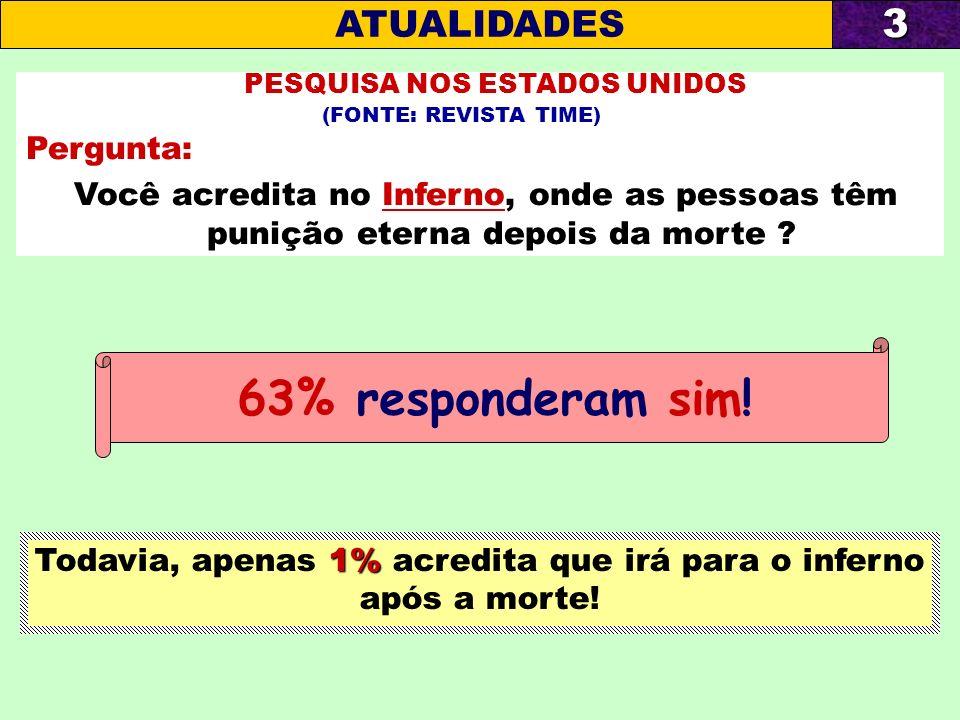 Comparado ao dos americanos, o resultado dos brasileiros foi igualmente menor: PESQUISA NO BRASIL (FONTE: INSTITUTO VOX POPULI) Pergunta : Você acredita no Inferno, onde as pessoas têm punição eterna depois da morte .