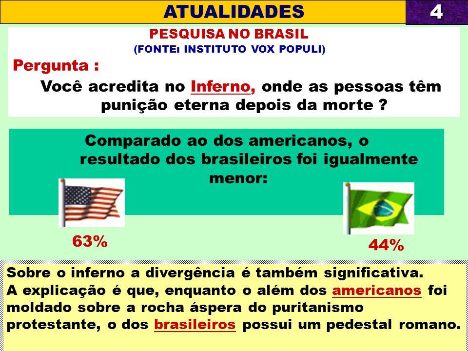 Comparado ao dos americanos, o resultado dos brasileiros foi igualmente menor: PESQUISA NO BRASIL (FONTE: INSTITUTO VOX POPULI) Pergunta : Você acredi