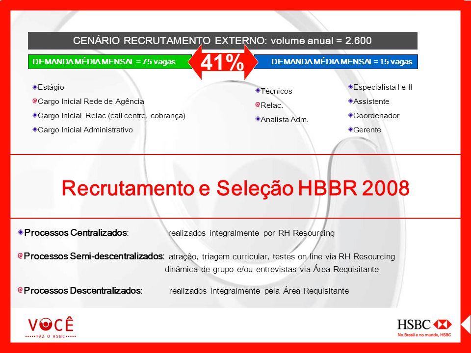 Recrutamento e Seleção HBBR 2008 Processos Centralizados: realizados integralmente por RH Resourcing Processos Semi-descentralizados: atração, triagem