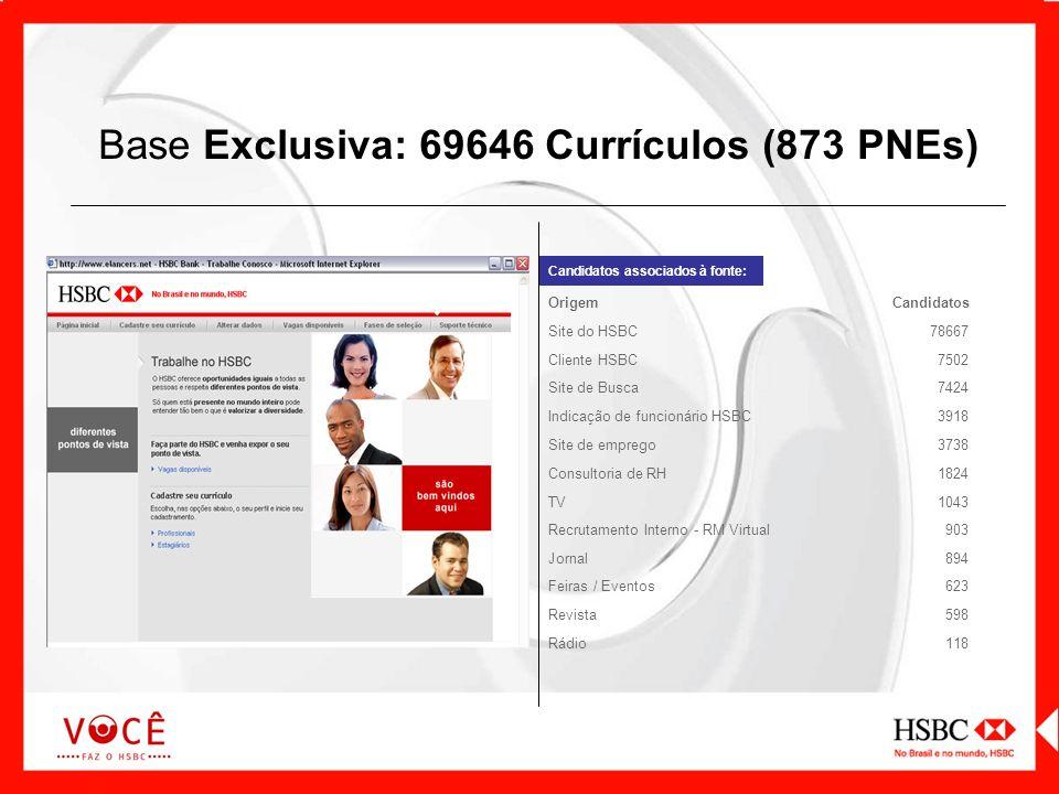 Base Exclusiva: 69646 Currículos (873 PNEs) Candidatos associados à fonte: OrigemCandidatos Site do HSBC78667 Cliente HSBC7502 Site de Busca7424 Indic