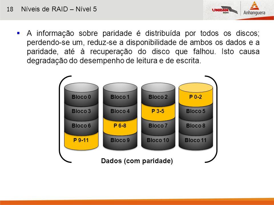 18 A informação sobre paridade é distribuída por todos os discos; perdendo-se um, reduz-se a disponibilidade de ambos os dados e a paridade, até à rec