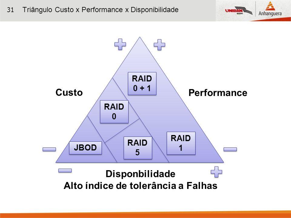 31 Performance Disponbilidade Alto índice de tolerância a Falhas RAID 0 + 1 RAID 0 + 1 RAID 1 RAID 1 RAID 0 RAID 0 RAID 5 RAID 5 JBOD Custo Triângulo