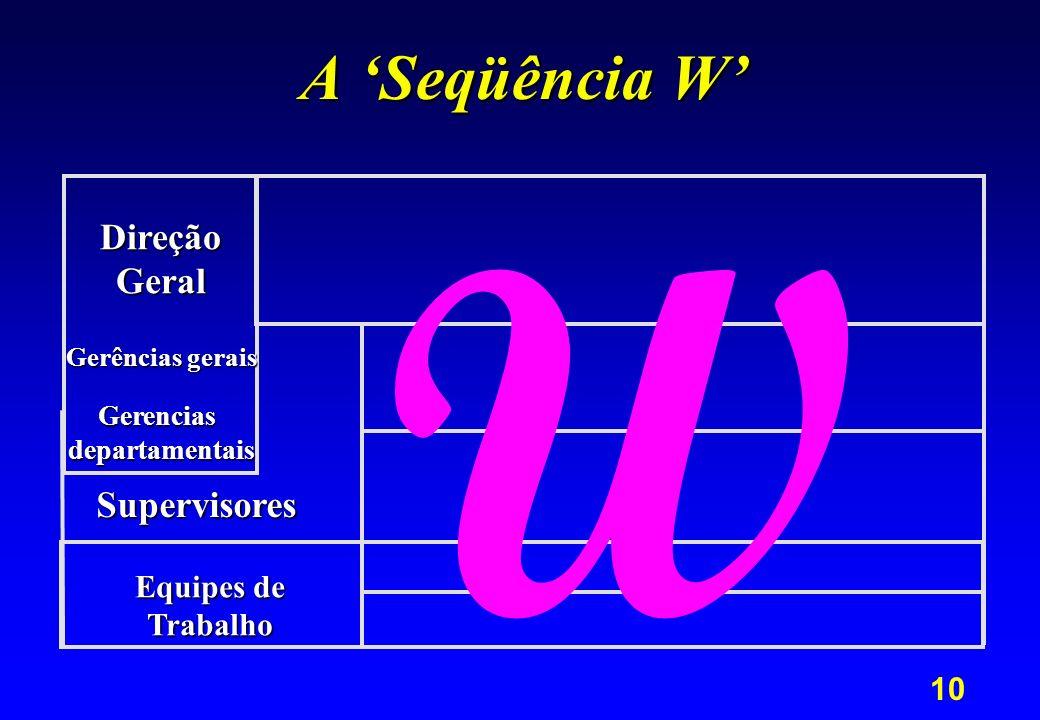 10 A Seqüência W Equipes de Trabalho Supervisores DireçãoGeral Gerências gerais Gerenciasdepartamentais W