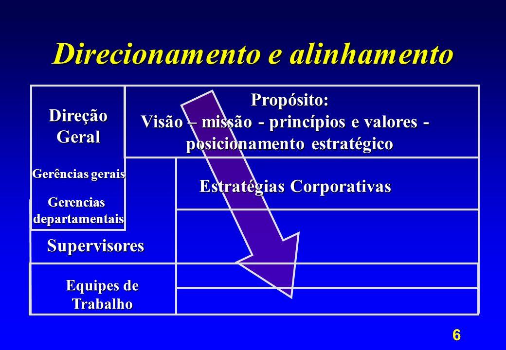 6 Direcionamento e alinhamento Equipes de Trabalho Supervisores DireçãoGeral Gerências gerais Gerenciasdepartamentais Propósito: Visão – missão - prin