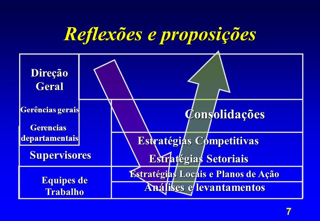 7 Reflexões e proposições Equipes de Trabalho Supervisores DireçãoGeral Gerências gerais Gerenciasdepartamentais Consolidações Estratégias Competitiva