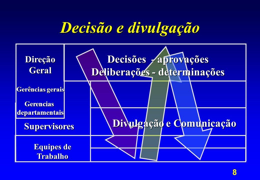 8 Decisão e divulgação Equipes de Trabalho Supervisores DireçãoGeral Gerências gerais Gerenciasdepartamentais Decisões - aprovações Deliberações - det