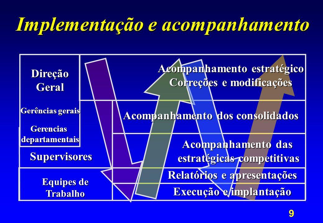 9 Implementação e acompanhamento Equipes de Trabalho Supervisores DireçãoGeral Gerências gerais Gerenciasdepartamentais Acompanhamento estratégico Cor