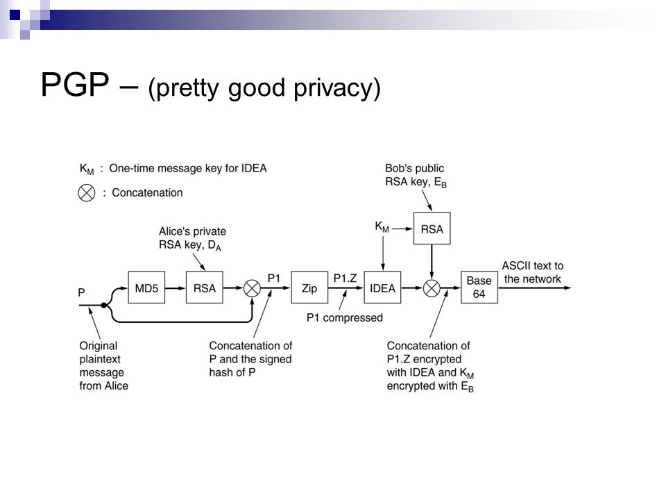 PGP – (pretty good privacy)