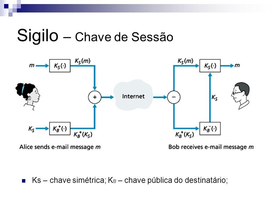 Sigilo – Chave de Sessão Ks – chave simétrica; K B – chave pública do destinatário;