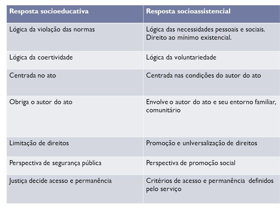 Resposta socioeducativaResposta socioassistencial Lógica da violação das normasLógica das necessidades pessoais e sociais. Direito ao mínimo existenci