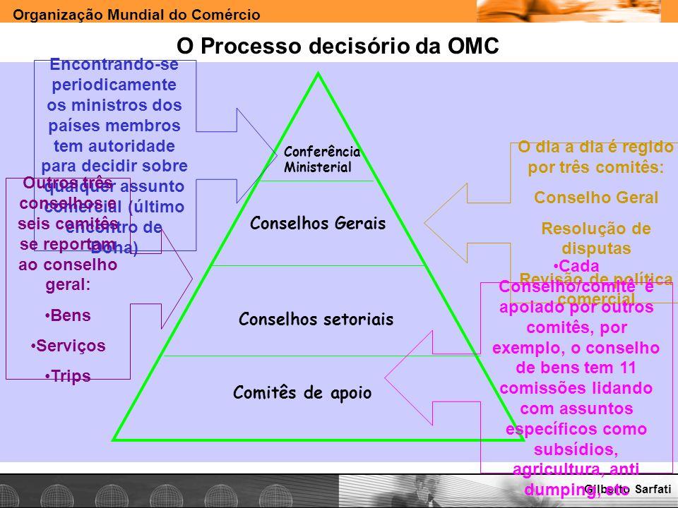 Organização Mundial do Comércio www.e-deliver.com.brGilberto Sarfati O Processo decisório da OMC Conferência Ministerial Conselhos Gerais Conselhos se