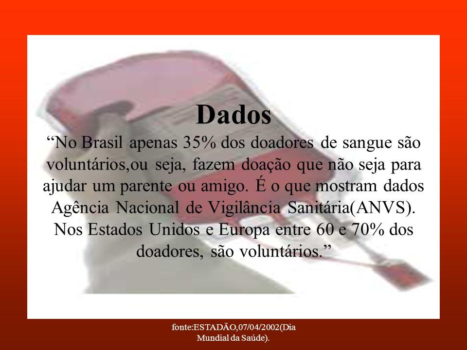 fonte:ESTADÃO,07/04/2002(Dia Mundial da Saúde). Dados No Brasil apenas 35% dos doadores de sangue são voluntários,ou seja, fazem doação que não seja p