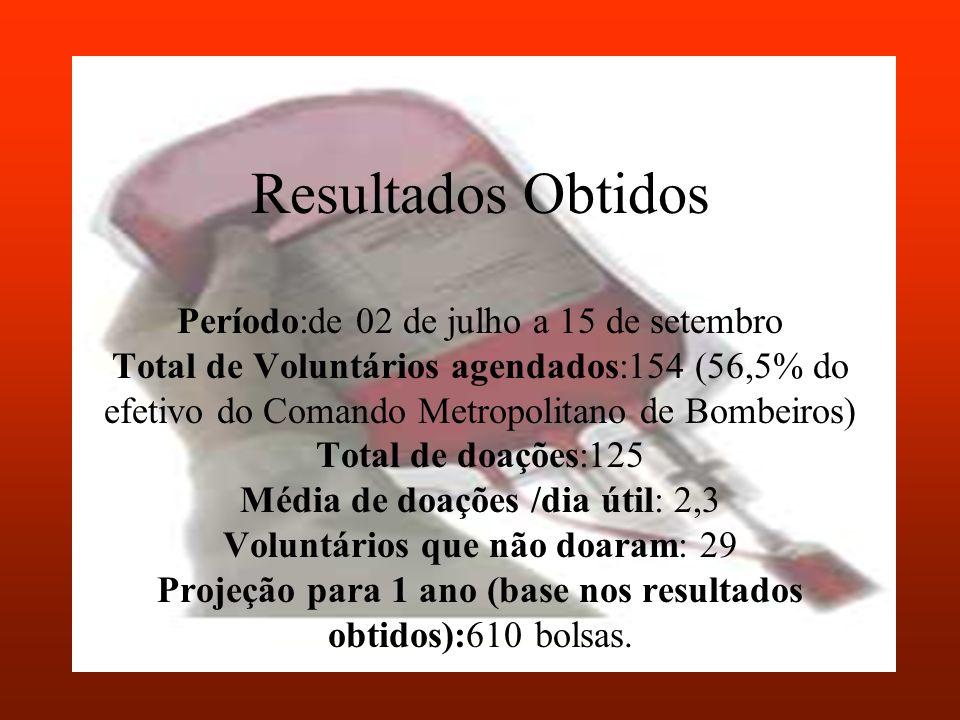Resultados Obtidos Período:de 02 de julho a 15 de setembro Total de Voluntários agendados:154 (56,5% do efetivo do Comando Metropolitano de Bombeiros)