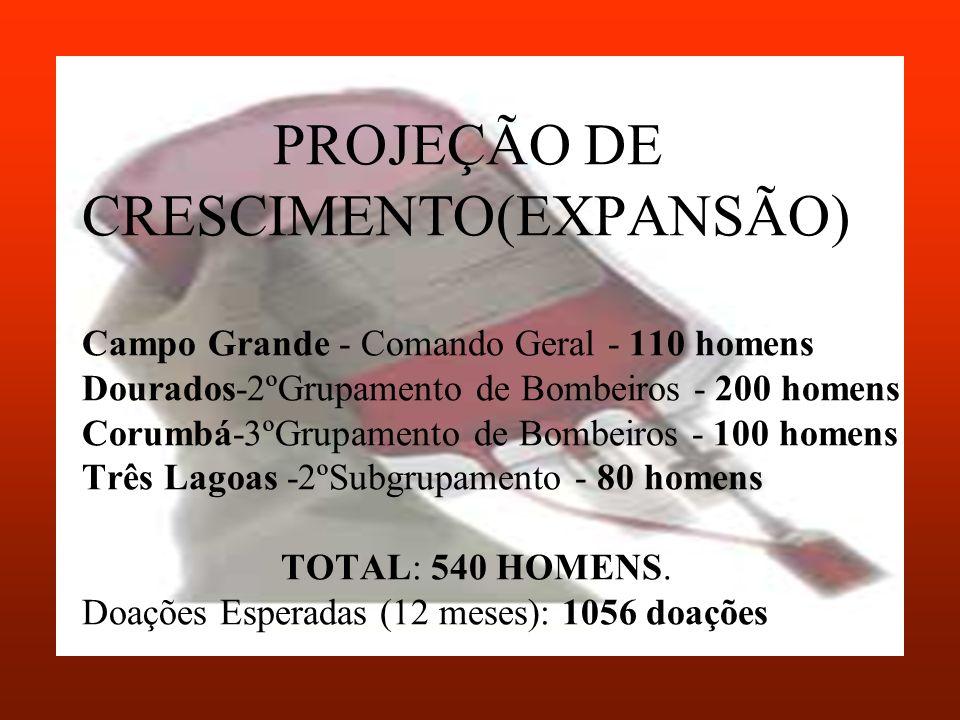 PROJEÇÃO DE CRESCIMENTO(EXPANSÃO) Campo Grande - Comando Geral - 110 homens Dourados-2ºGrupamento de Bombeiros - 200 homens Corumbá-3ºGrupamento de Bo