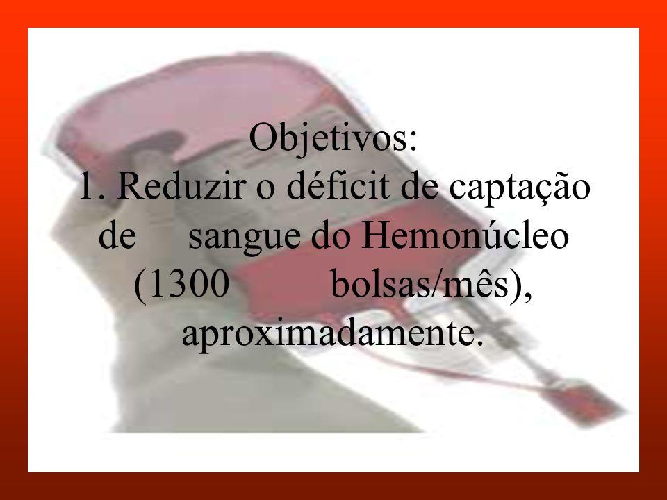 Objetivos: 1. Reduzir o déficit de captação de sangue do Hemonúcleo (1300 bolsas/mês), aproximadamente.