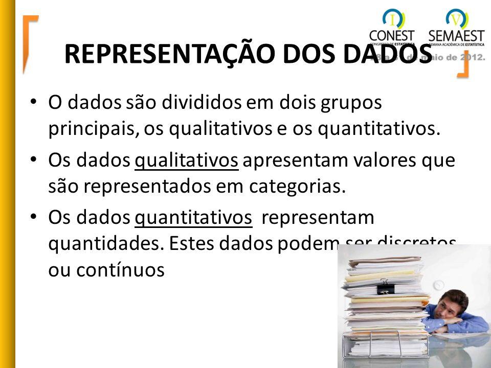 REPRESENTAÇÃO DOS DADOS O dados são divididos em dois grupos principais, os qualitativos e os quantitativos. Os dados qualitativos apresentam valores