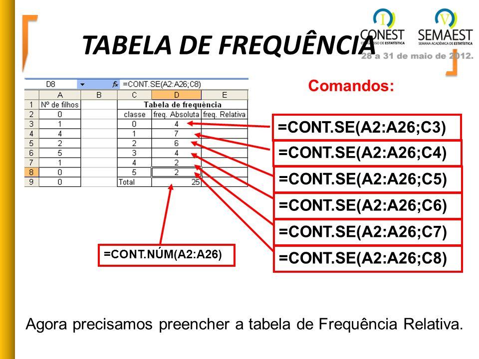 TABELA DE FREQUÊNCIA =CONT.SE(A2:A26;C3) =CONT.SE(A2:A26;C4) =CONT.SE(A2:A26;C5) =CONT.SE(A2:A26;C6) =CONT.SE(A2:A26;C7) =CONT.SE(A2:A26;C8) Comandos: