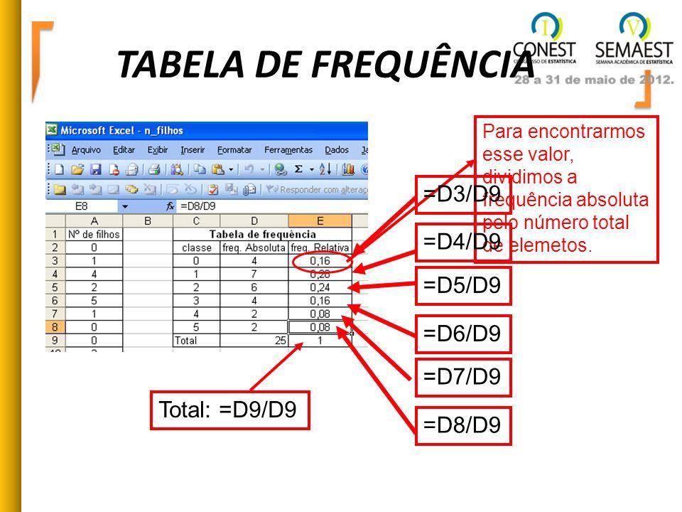 TABELA DE FREQUÊNCIA Para encontrarmos esse valor, dividimos a frequência absoluta pelo número total de elemetos. =D4/D9 =D5/D9 =D6/D9 =D7/D9 =D3/D9 =