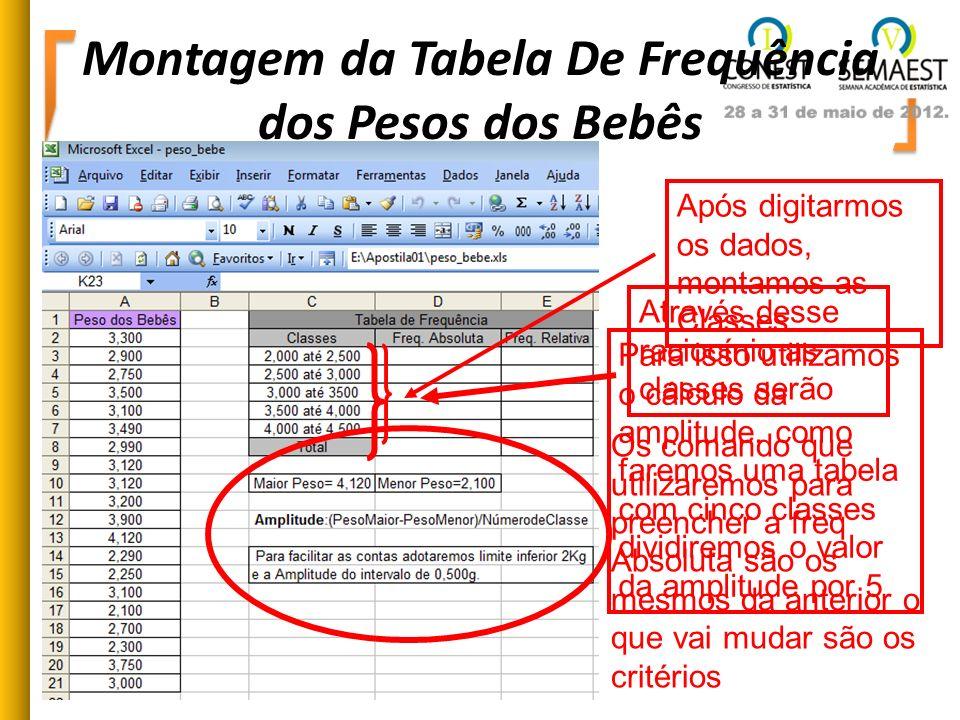 Montagem da Tabela De Frequência dos Pesos dos Bebês Após digitarmos os dados, montamos as Classes Para isso utilizamos o cálculo da amplitude, como f