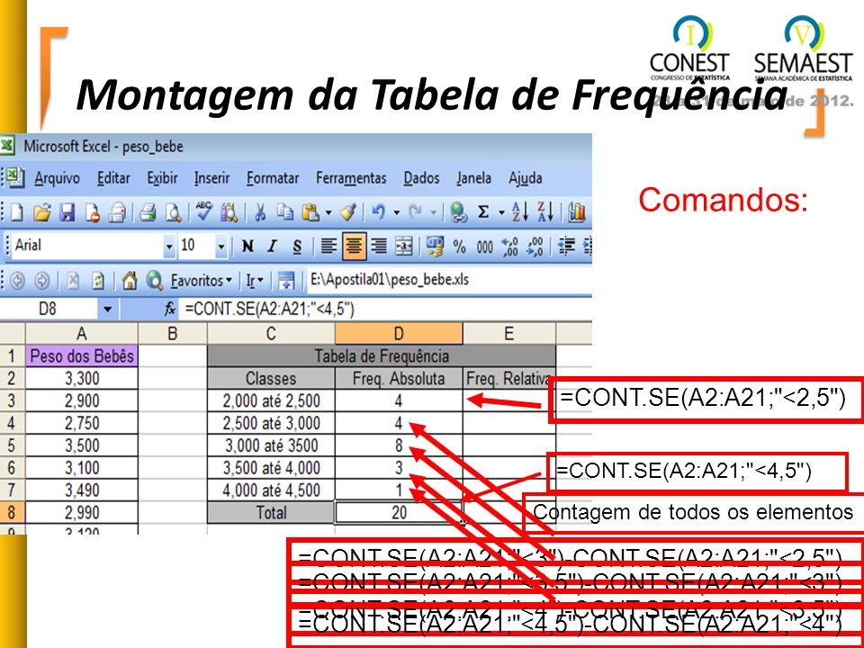 Montagem da Tabela de Frequência Comandos: =CONT.SE(A2:A21;