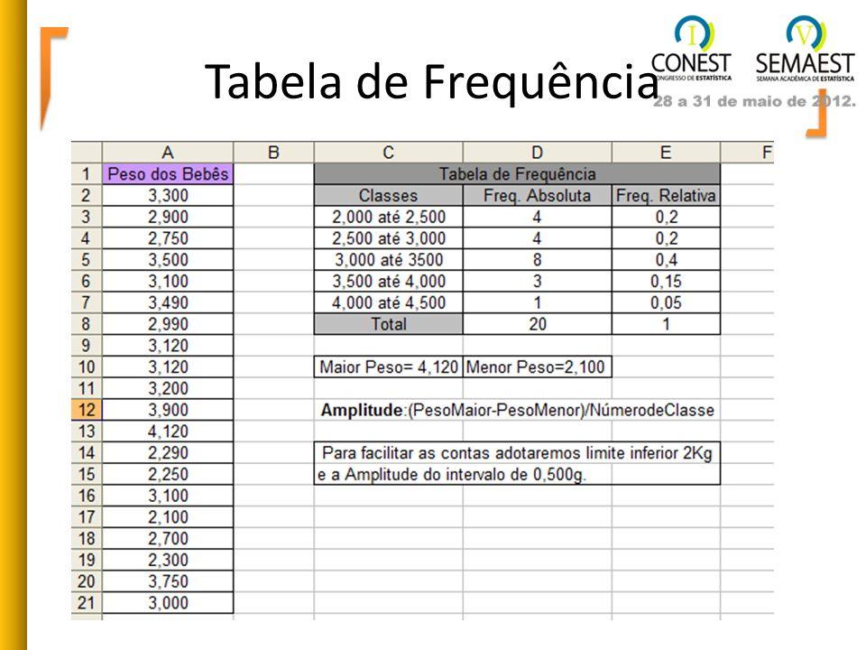 Tabela de Frequência