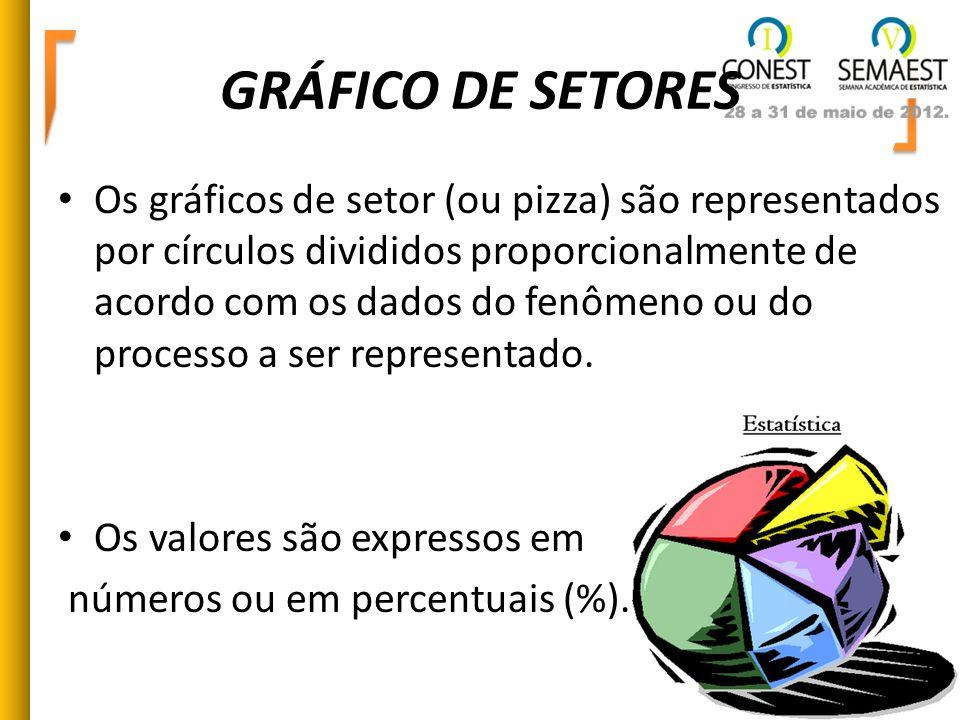 GRÁFICO DE SETORES Os gráficos de setor (ou pizza) são representados por círculos divididos proporcionalmente de acordo com os dados do fenômeno ou do