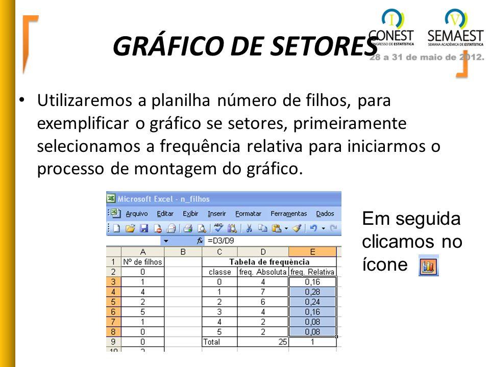 GRÁFICO DE SETORES Utilizaremos a planilha número de filhos, para exemplificar o gráfico se setores, primeiramente selecionamos a frequência relativa