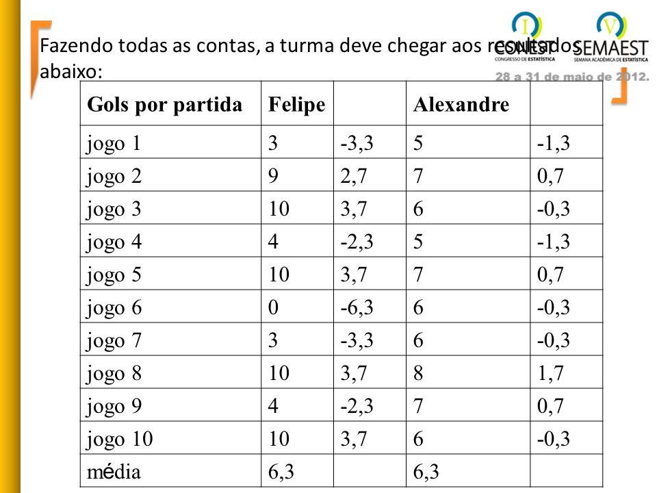 Fazendo todas as contas, a turma deve chegar aos resultados abaixo: Gols por partidaFelipe Alexandre jogo 13-3,35-1,3 jogo 292,770,7 jogo 3103,76-0,3