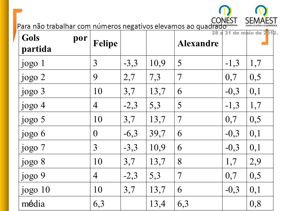 Para não trabalhar com números negativos elevamos ao quadrado Gols por partida Felipe Alexandre jogo 13-3,310,95-1,31,7 jogo 292,77,370,70,5 jogo 3103