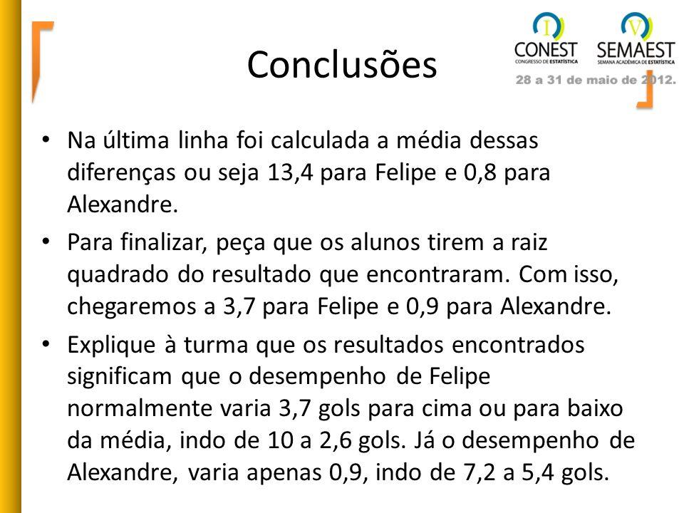 Conclusões Na última linha foi calculada a média dessas diferenças ou seja 13,4 para Felipe e 0,8 para Alexandre. Para finalizar, peça que os alunos t