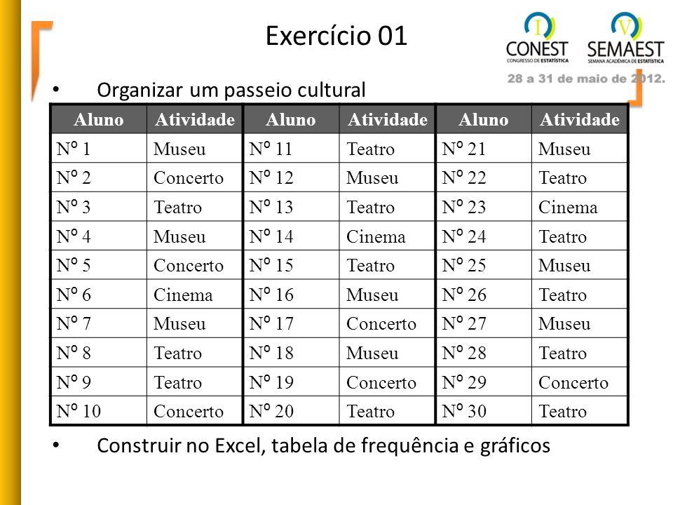Exercício 01 Organizar um passeio cultural Construir no Excel, tabela de frequência e gráficos AlunoAtividadeAlunoAtividadeAlunoAtividade Nº 1Nº 1 Mus