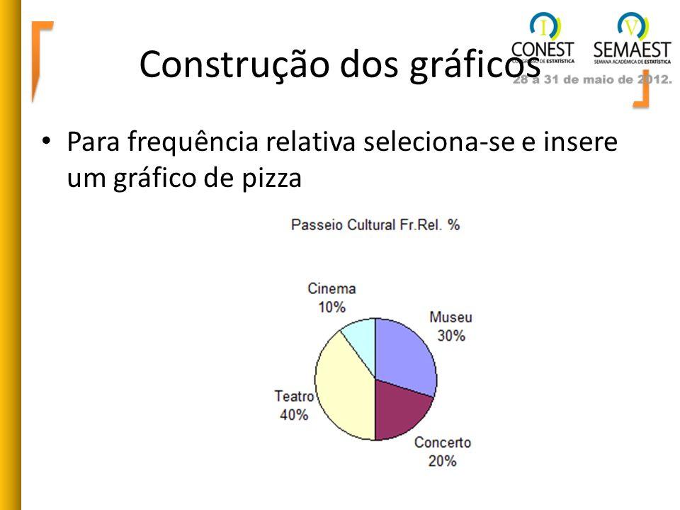 Para frequência relativa seleciona-se e insere um gráfico de pizza Construção dos gráficos