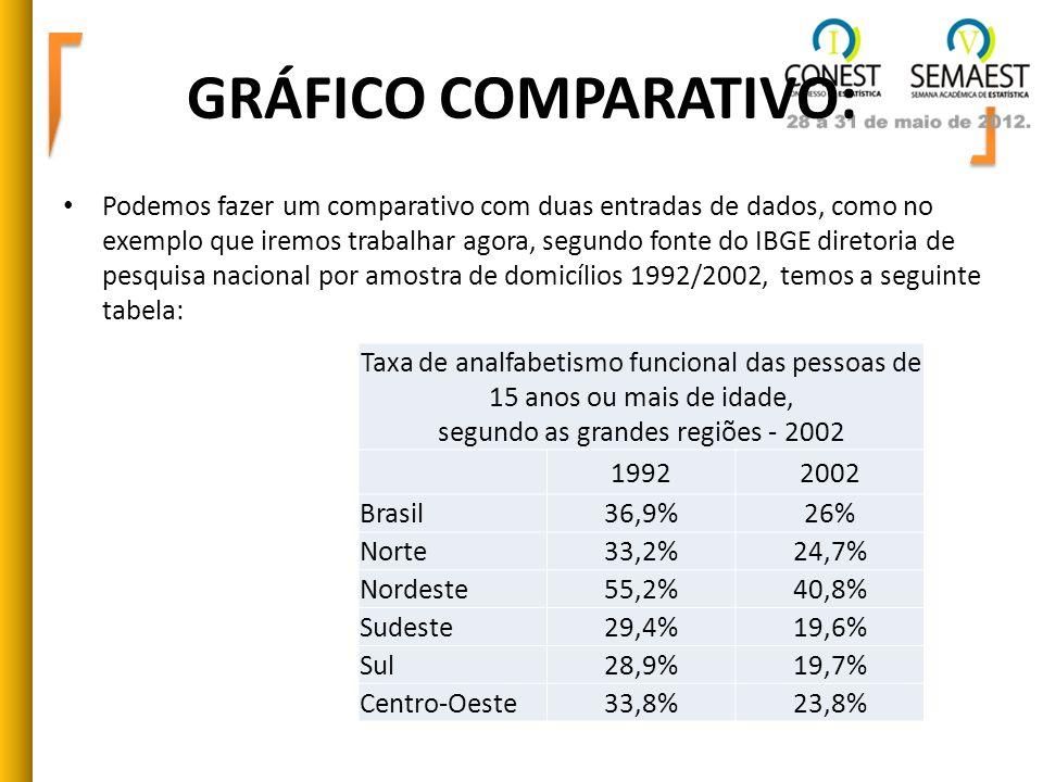 GRÁFICO COMPARATIVO: Podemos fazer um comparativo com duas entradas de dados, como no exemplo que iremos trabalhar agora, segundo fonte do IBGE direto