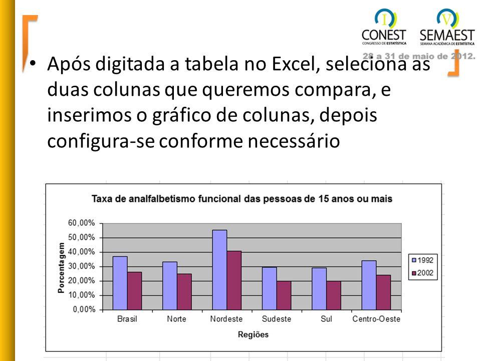 Após digitada a tabela no Excel, seleciona as duas colunas que queremos compara, e inserimos o gráfico de colunas, depois configura-se conforme necess