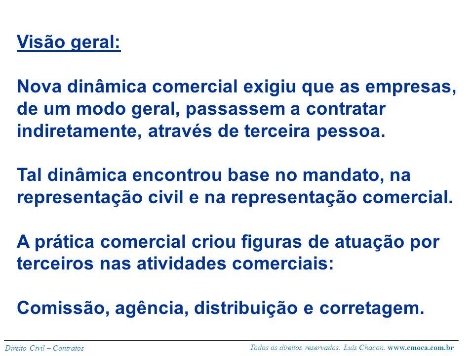Todos os direitos reservados. Luis Chacon. www.cmoca.com.br Direito Civil – Contratos CONTRATOS DE COMERCIALIZAÇÃO POR TERCEIROS Representação Civil (