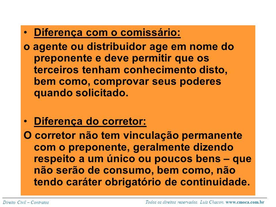 Todos os direitos reservados. Luis Chacon. www.cmoca.com.br Direito Civil – Contratos OBS Restrições quanto à rescisão unilateral: quando por prazo in