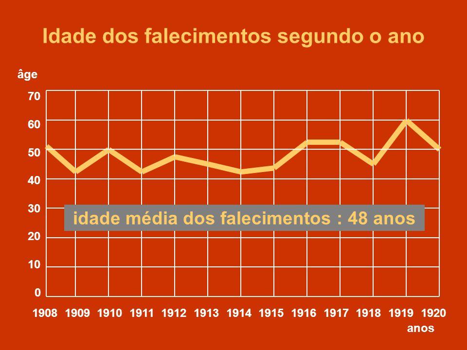 1908 1909 1910 1911 1912 1913 1914 1915 1916 1917 1918 1919 1920 70 60 50 40 30 20 10 0 anos Idade dos falecimentos segundo o ano idade média dos fale