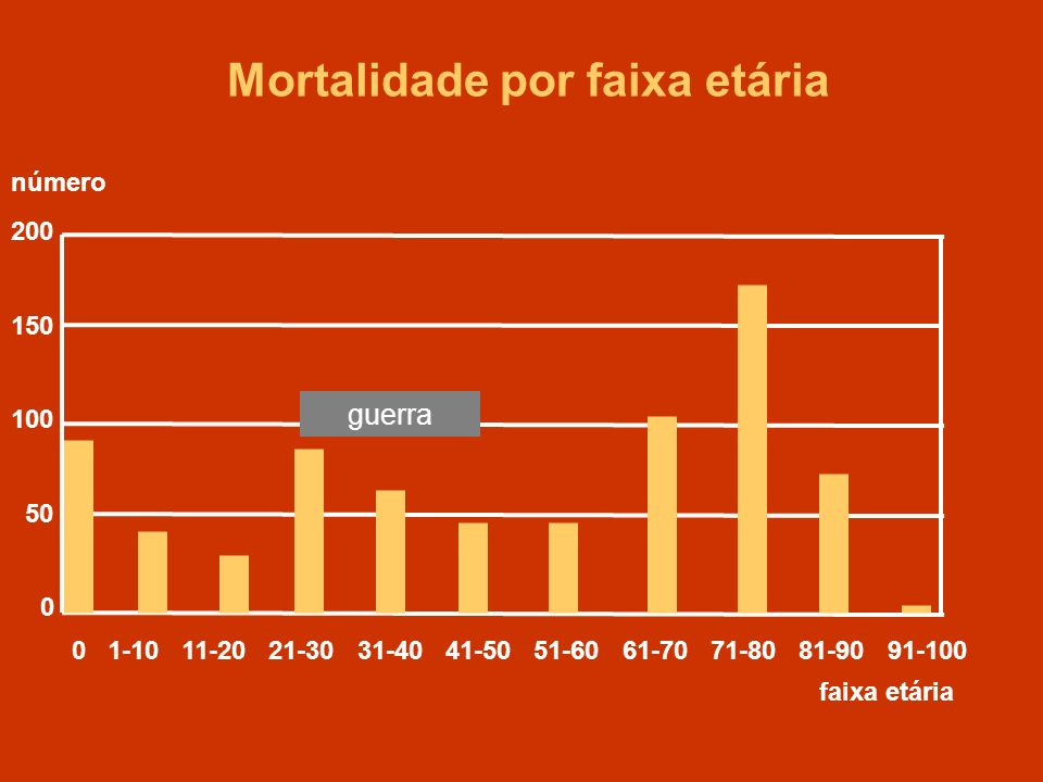Mortalidade por faixa etária 200 150 100 50 0 0 1-10 11-20 21-30 31-40 41-50 51-60 61-70 71-80 81-90 91-100 faixa etária número guerra