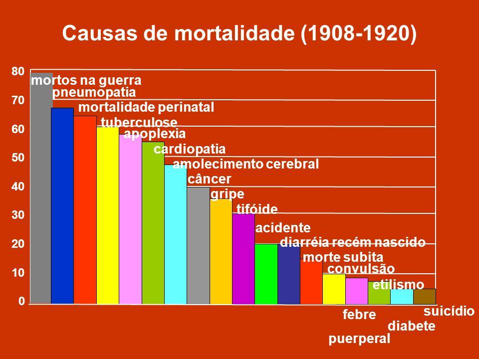 Causas de mortalidade (1908-1920) 80 70 60 50 40 30 20 10 0 mortos na guerra pneumopatia mortalidade perinatal tuberculose apoplexia cardiopatia amole