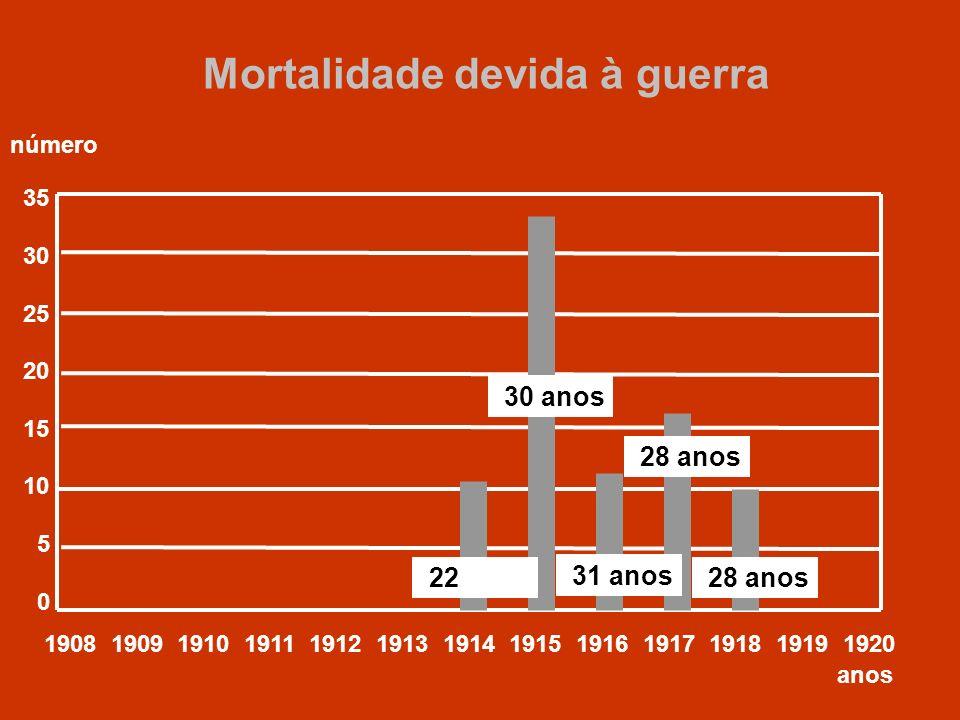 Mortalidade devida à guerra 35 30 25 20 15 10 5 0 1908 1909 1910 1911 1912 1913 1914 1915 1916 1917 1918 1919 1920 anos número 22 anos 30 anos 31 anos