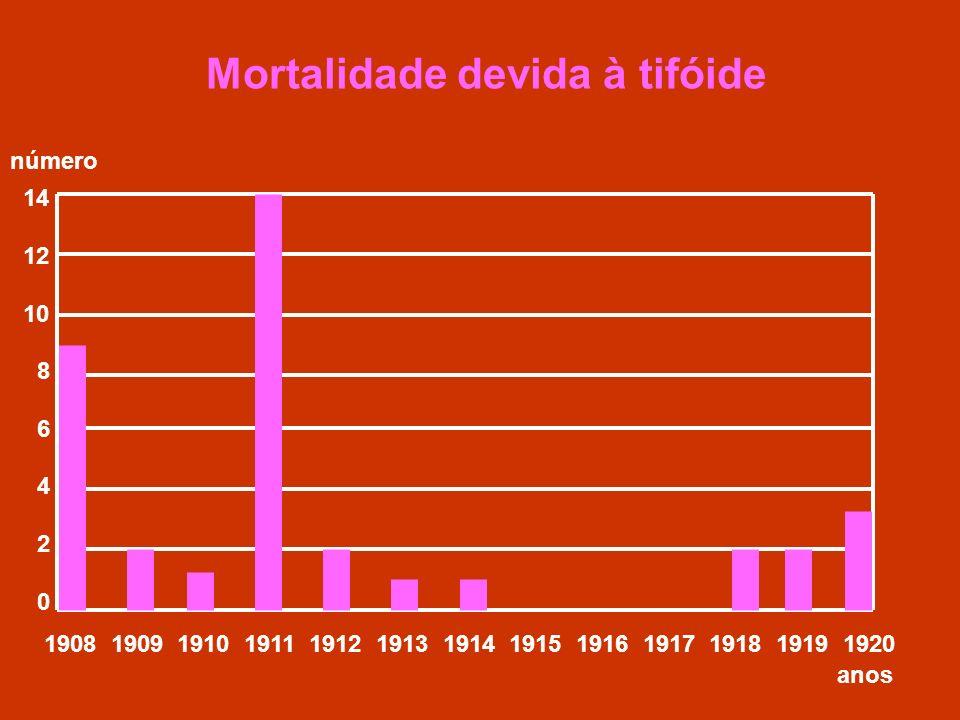 Mortalidade devida à tifóide 14 12 10 8 6 4 2 0 1908 1909 1910 1911 1912 1913 1914 1915 1916 1917 1918 1919 1920 anos número