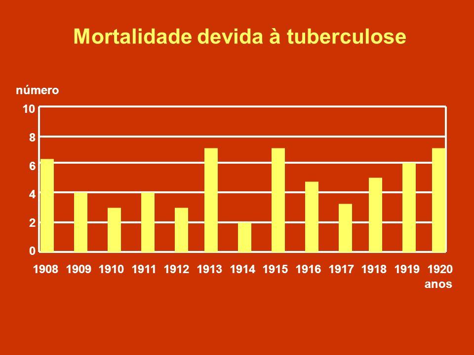 Mortalidade devida à tuberculose 10 8 6 4 2 0 1908 1909 1910 1911 1912 1913 1914 1915 1916 1917 1918 1919 1920 anos número