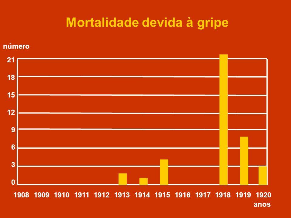 Mortalidade devida à gripe 21 18 15 12 9 6 3 0 1908 1909 1910 1911 1912 1913 1914 1915 1916 1917 1918 1919 1920 anos número
