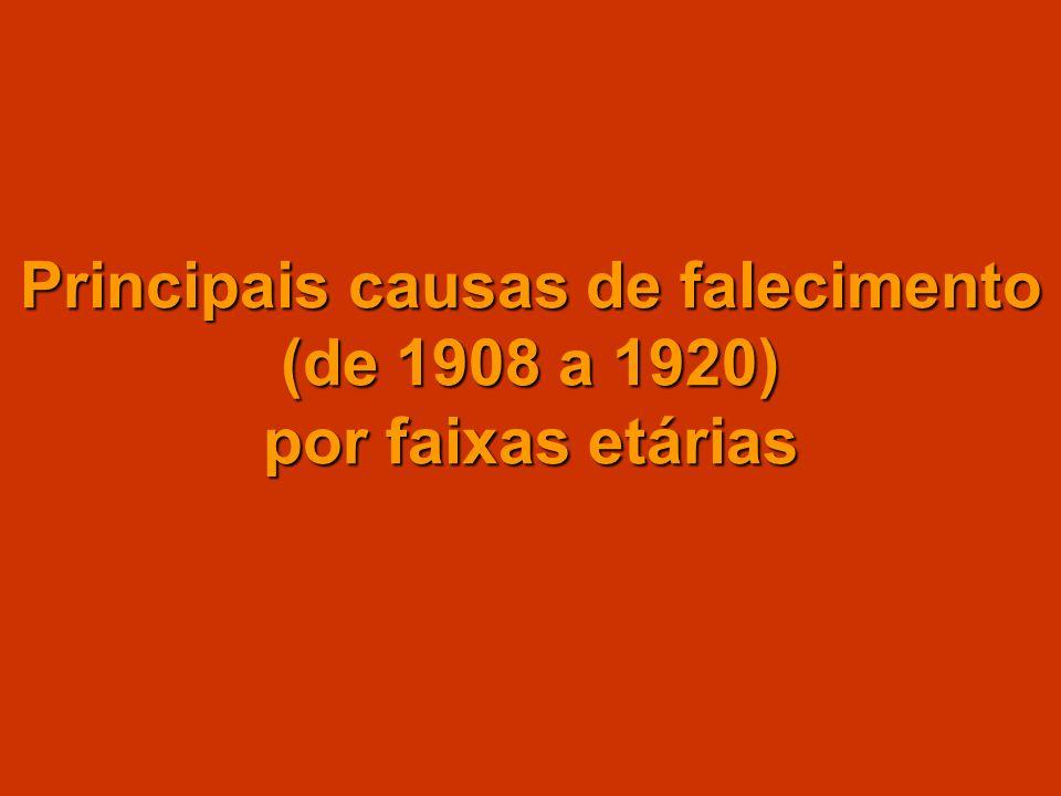 Principais causas de falecimento (de 1908 a 1920) por faixas etárias